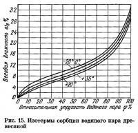 Рис. 15. Изотермы сорбции водяного пара древесиной