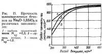 Рис. 15. Прочность шлакощелочных бетонов