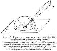 Рис. 1.5. Пространственная схема определения коэффициента углового излучения