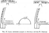 Рис. 15. Схема движения воздуха в оболочках системы Й. Линекера