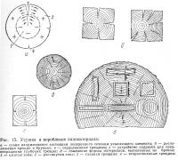Рис. 15. Усушка и коробление пиломатериала