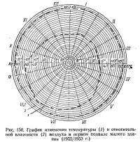 Рис. 150. График изменения температуры и влажности воздуха в первом подвале