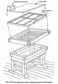 Рис. 150. Конструкция стола с керамической столешницей