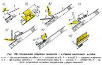 Рис. 150. Соединение рядового покрытия с кромкой настенного желоба