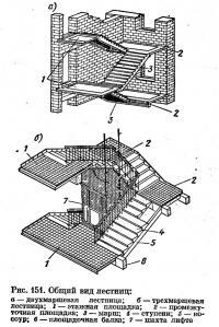 Рис. 151. Общий вид лестниц