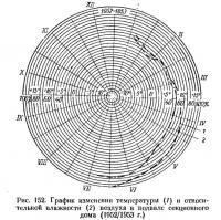 Рис. 152. График изменения температуры и влажности воздуха в подвале