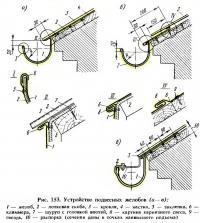 Рис. 153. Устройство подвесных желобов