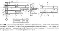 Рис. 15.5. Детали конструкций сборных ленточных фундаментов
