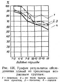 Рис. 156. График результатов обследования зданий