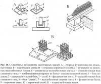 Рис. 15.7. Столбчатые фундаменты малоэтажных зданий