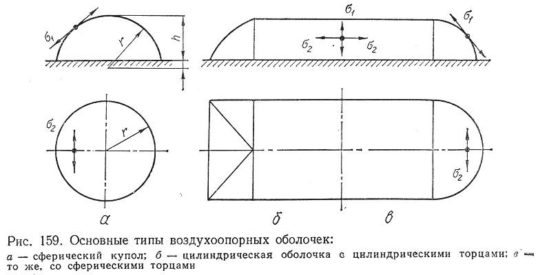 Рис. 159. Основные типы воздухоопорных оболочек