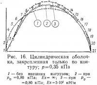 Рис. 16. Цилиндрическая оболочка, закрепленная только по контуру