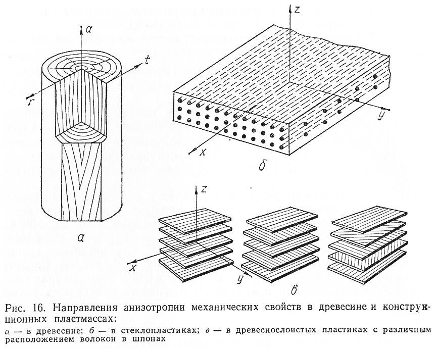 Рис. 16. Направления анизотропии механических свойств в древесине и конструкционных пластмассах