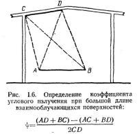 Рис. 1.6. Определение коэффициента углового излучения