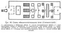 Рис. 16. Схема обоезаготовительного цеха (Главмосстрой)
