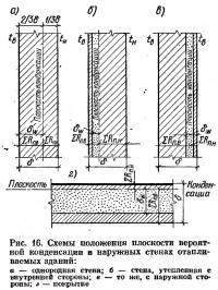 Рис. 16. Схемы положения плоскости вероятной конденсации в наружных стенах отапливаемых зданий