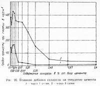 Рис. 16. Влияние добавки сахарозы на твердение цемента