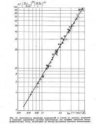 Рис. 16. Зависимость величины разрежений в стояке от расхода жидкости
