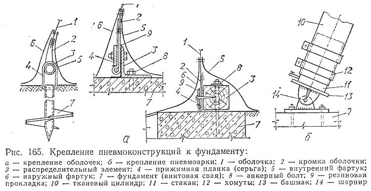 Рис. 165. Крепление пневмоконструкций к фундаменту