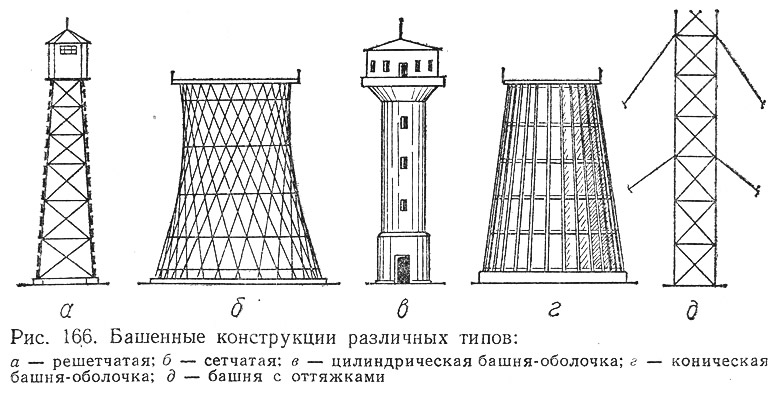 Рис. 166. Башенные конструкции различных типов
