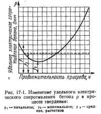 Рис. 17-1. Изменение удельного электрического сопротивления бетона в процессе твердения