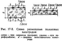 Рис. 17-2. Схема размещения полосовых электродов
