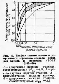 Рис. 17. График оптимального и допустимого зернового состава песка для бетона