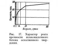 Рис. 17. Характер роста прочности шлакощелочного бетона