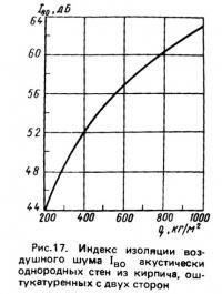 Рис. 17. Индекс изоляции воздушного шума акустически однородных стен из кирпича