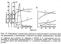 Рис. 17. Изменение параметров строительного раствора при намокании и высыхании