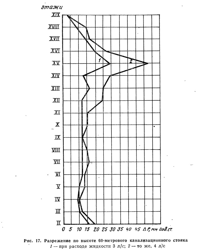 Рис. 17. Разрежение по высоте 60-метрового канализационного стояка