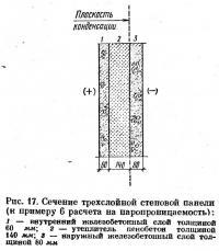 Рис. 17. Сечение трехслойной стеновой панели