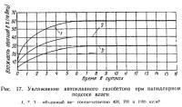 Рис. 17. Увлажнение автоклавного газобетона при капиллярном подсосе влаги