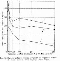 Рис. 17. Влияние добавки елового экстракта на твердение цемента
