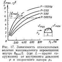 Рис. 17. Зависимость относительных величин максимального перемещения внутрь