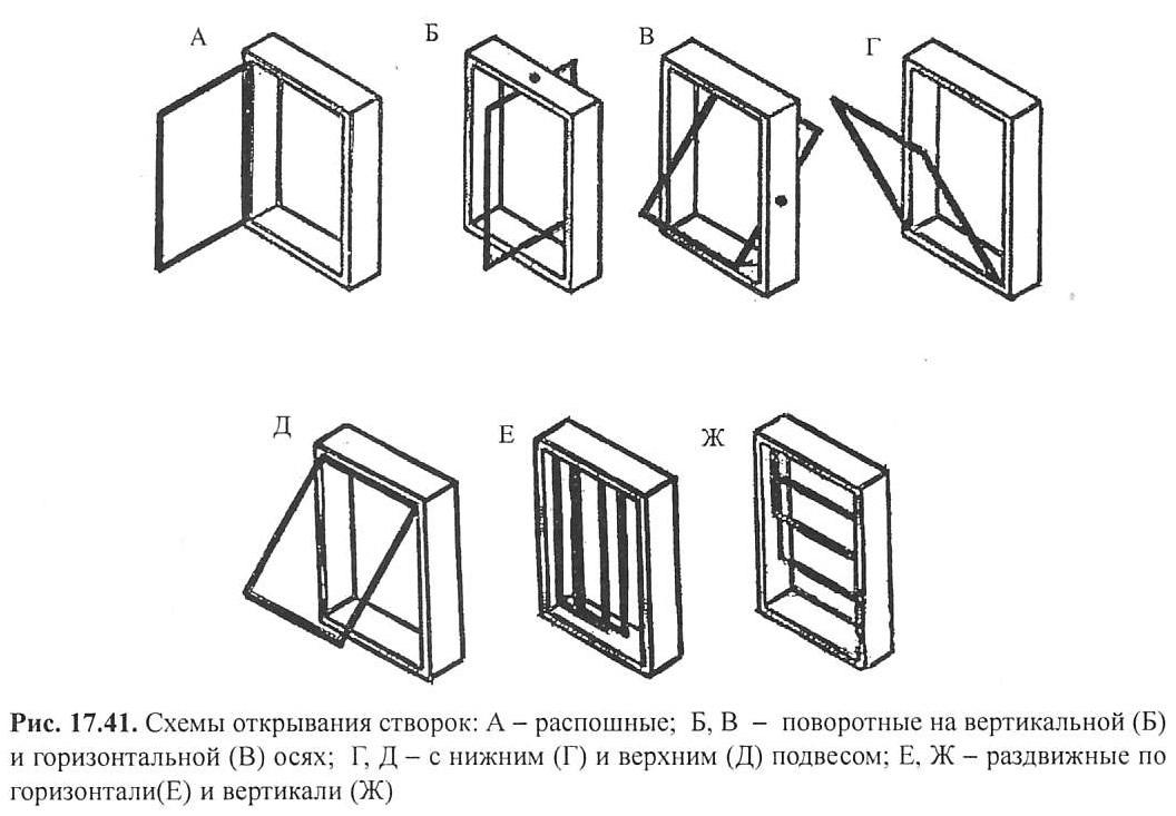Схемы открывания створок