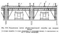 Рис. 18-6. Подключение щитов объемно-переставной опалубки при прогреве бетона