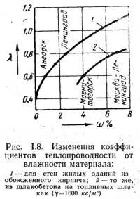 Рис. 1.8. Изменения коэффициентов теплопроводности от влажности материала