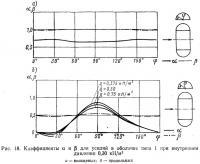 Рис. 18. Коэффициенты α и β для усилий в оболочке типа 1