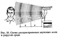 Рис. 18. Схема распространения звуковых волн в упругой среде