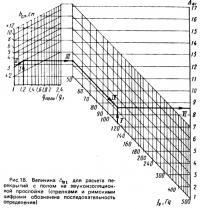 Рис. 18. Величина для расчета перекрытий с полом на звукоизоляционной прослойке
