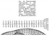 Рис. 18. Вертикальные перемещения под действием ветра и внутреннего давления