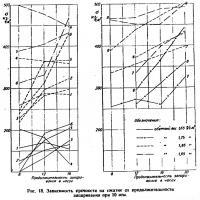 Рис. 18. Зависимость прочности на сжатие от продолжительности запаривания при 10 ати