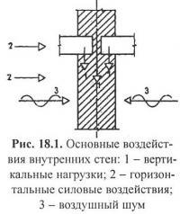Рис. 18.1. Основные воздействия внутренних стен