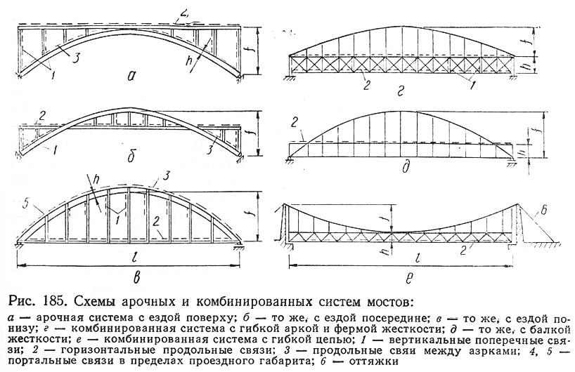 Арочные мосты. Рис. 185. Схемы