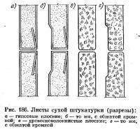 Рис. 186. Листы сухой штукатурки (разрезы)