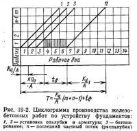 Рис. 19-2. Циклограмма производства железобетонных работ по устройству фундаментов