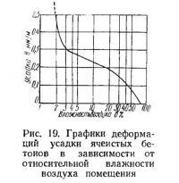 Рис. 19. Графики деформаций усадки ячеистых бетонов
