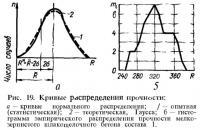 Рис. 19. Кривые распределения прочности