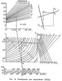 Рис. 19. Номограмма для определения (В/Ц)и